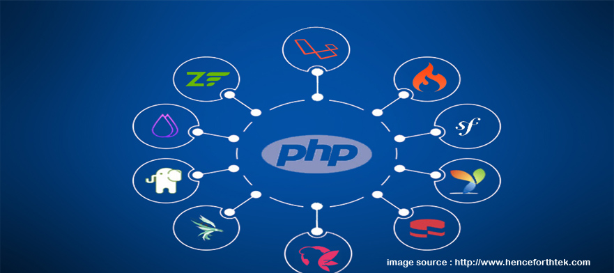 PHP - The Most Popular Web Programming Language